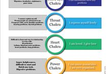 CHAKRAS {understanding+spirit} / Must Have Crystals for your spiritual practice.Healing crystals and stones - positive energy, cleansing crystals, chakra crystals, crystals for beginners. Quartz, Citrine, Aventurine