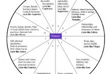 Astrology Fun Facts and Stuff