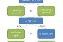 Organisation et fonctionnement de la classe / Des idées d'organisation et de fonctionnement pour les classes