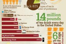 We <3 Info / by Coffee & Tea Warehouse