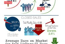Be In The Know: Market Updates / Real Estate Market Updates