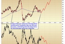 Stockmarket / This is the direction commodities will go in the near future http://dowfutureslive.com