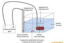 électrolyse rouille