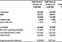 Horizon Oil / Horizon Oil Stock ReseaRCH