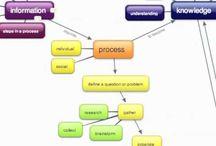 Thinking Maps & Graphic Organizers