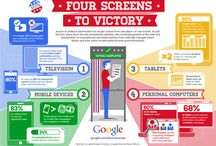 Four Screens to Victory Infographic