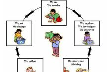 ECE Ks learning cycle & needs