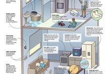 IT - Smart Home / by Sinye Keum