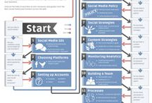 social business / how to take opportunity step in social business