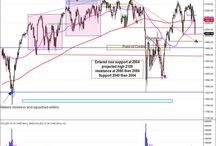 S&P500 Trading