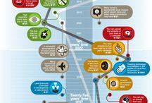Data Visualisation & Infographs