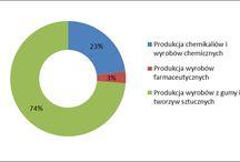 działalność gospodarcza w branży chemicznej