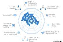 Réseau social d'entreprise Tome 6 : analyse des solutions du marché