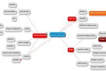 MindMapping / Schéma heuristiques, cartes mentales, cartes conceptuelles