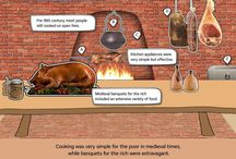Kitchens Through the Ages / The evolution of kitchens.