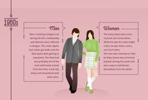 Women's Fashion Infographic / 100 Years of Fashion Trends
