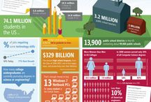 Educational Infographics / Lots of interesting facts and visuals about learning and education.