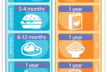 How long food last