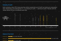 Science Infographics / by Visually