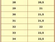 tabelas de medidas