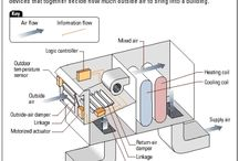 hvac aer conditionat