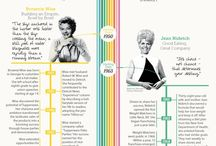 The Evolution of Women in Business