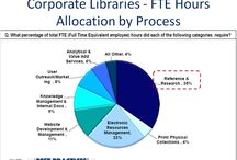 Corporate Libraries / Best Practices and Benchmarks for Corporate Libraries and Information Centers.