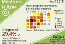 Météo ligne D Asso SADUR / RER D