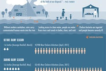 Infographics Interesting Facts / by Global 2 Social