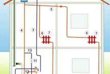 Instalații termice