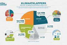 Klimaat data