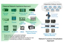 NFV / Posters and inforgraphics about NFV technologies. Trends and developments.