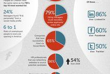 Social Networking/ Media/ Marketing