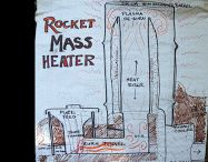 Rocket stoves and mass heaters