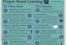PBL: Project Based Learning