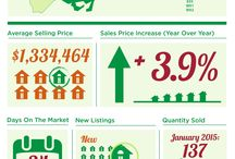 Toronto Market Infographics / A monthly scoop on what's happening in houses, semis/rows and condos in central Toronto