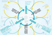 innowacje + produkty + proces + design thinking