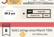 Neighborhood Updates / Market Updates on the Real Estate Market of Neighborhoods local to Santa Barbara