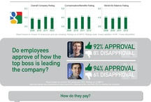 Glassdoor Infographic / by Marvin Smith, Strategic Talent Sourcing Technologist