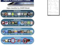 "SAMR:  The truth in the model / These are great resources for a sometimes very misinterpreted model.  Be wary of what is out there about SAMR and look to the work of work of Ruben R. Puentedura, Ph.D for accurate information on this great technology integration model.  There is no quick and easy ""list of apps"" that will give you a recipe for Redefinition.  It is truly the activities and lessons you design that define the level of SAMR."