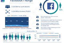 Statistikk // Sosiale medier