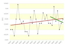 Osservatorio / Dati, statistiche osservazioni.