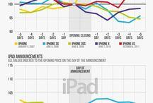 Infographics: Apple