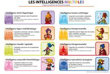 Intelligences multiples / Les intelligences multiples