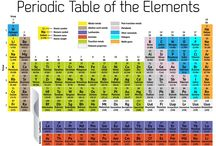 Periodic Table of Elements / Free printable of periodic table of elements