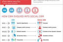 Sociaal CRM infographics
