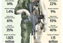 Military / #military #army #navy #marines #nationalguard #coastguard  / by David Thomas