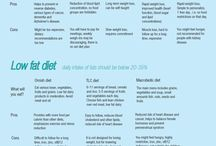 "Delicious Diet / The dreaded ""D"" word"