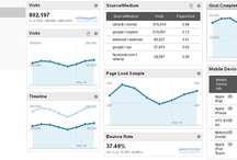 Google Analytics / by April Brown
