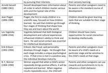Documenting learning